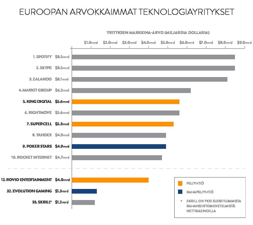 euroopan_arvokkaimmat_teknologiayritykset