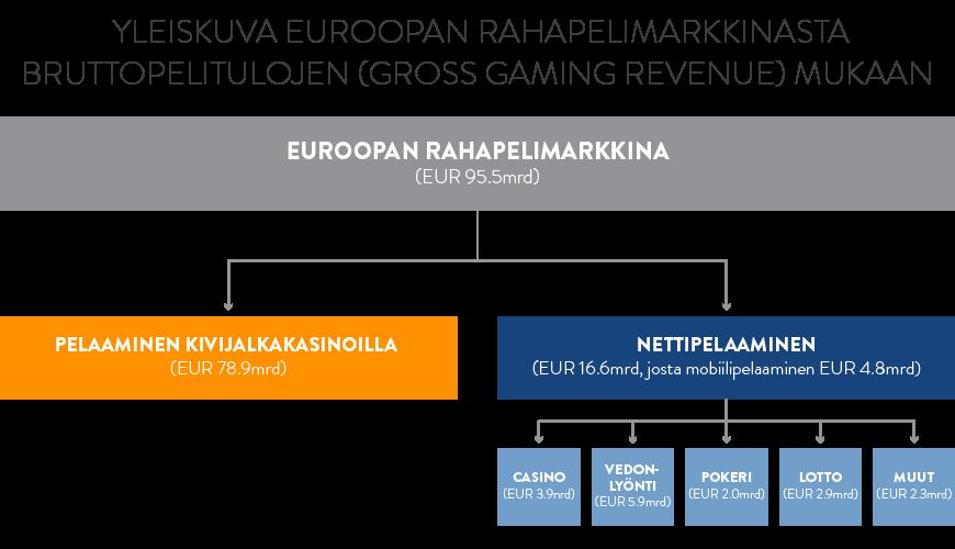 yleiskuva_eu_rahapelimarkkinat