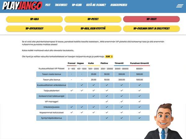 PlayJango Casino VIP