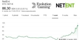 Evolution Gaming ostaa NetEntin