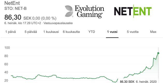 Evolution Gaming ostaa NetEntin