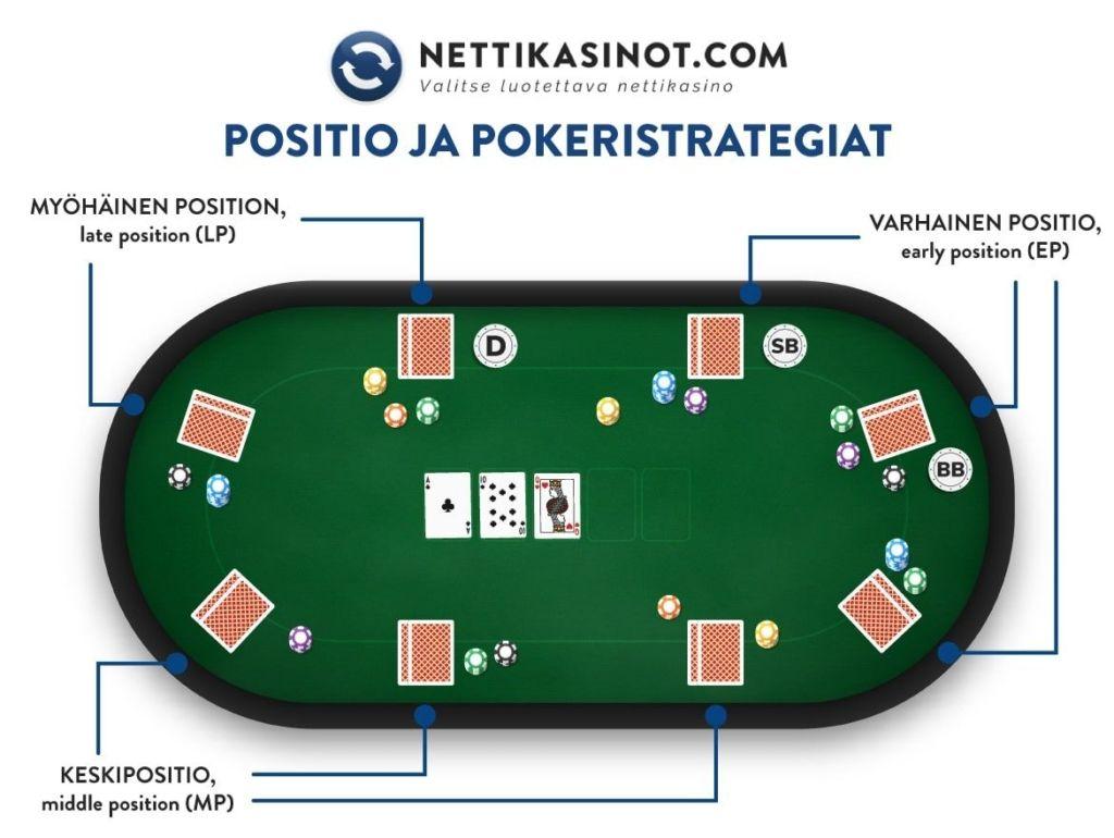 Pokeri taktiikat myöhäiseen positioon